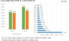 하반기 전국 아파트 입주물량, 상반기比 22% 증가