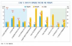 """국회예정처 """"소상공인 긴급대출, 저신용자 자금난 막기 역부족"""""""