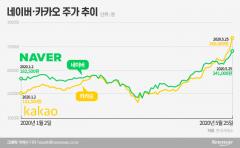 '파죽지세' 언택트株…어디까지 오를까?