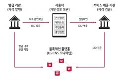 LG CNS, 분산신원확인 글로벌 기업 에버님과 MOU 체결