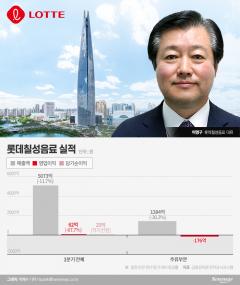 """""""술 장사 어렵네""""···이영구 롯데칠성 대표 주류사업 매스"""