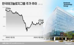 오늘 '간판' 내린 한국테크놀로지그룹, 목표주가도 하향