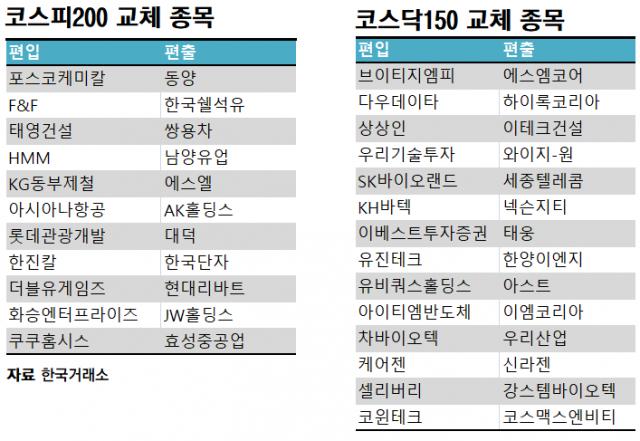 한진칼·아시아나 코스피200 신규 편입…코스닥150도 14개 종목 교체