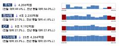코로나19 한파에…4월 주식·회사채 발행 28.8%↓