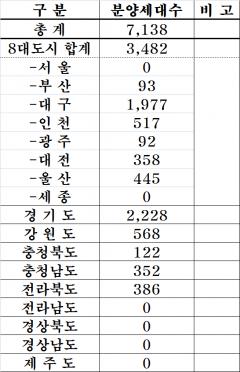 중견건설사, 6월 총 7138가구 공급