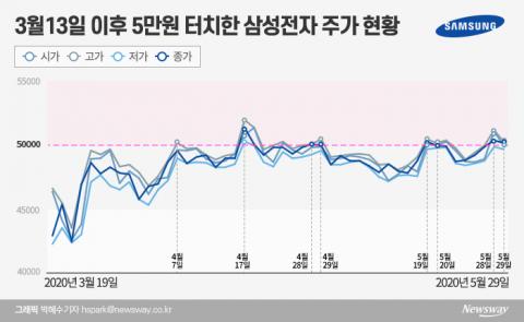 3월 13일 후 7번째…삼성전자, '마의 벽' 5만원 안착?