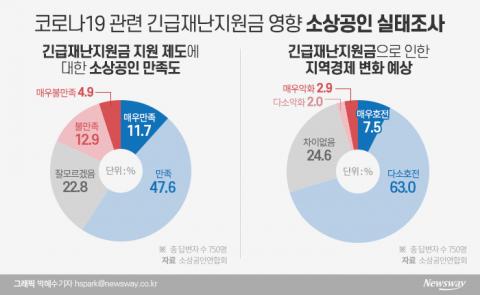침울했던 프랜차이즈 업계, 재난지원금 수혜 모처럼 '활기'