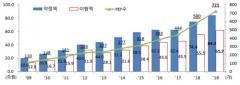 지난해 사모펀드 721개, 4년만에 2배…신설·투자 역대 최대