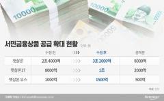 서민금융 공급, 1조원 늘린다…자영업자 재기지원 강화
