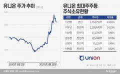 미중 갈등 희토류株 요동...차익실현 나선 이건영 회장