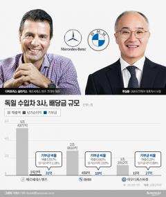 [수입차 1위 벤츠의 기행①]매출 5조 올리고도 기부금 딸랑 31억