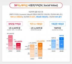 "SK이노베이션, 사회적 가치 1717억원…""악착같이 가겠다"""