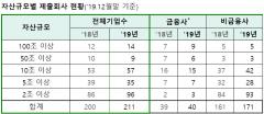 상장사 211곳 기업지배구조보고서 공시 완료