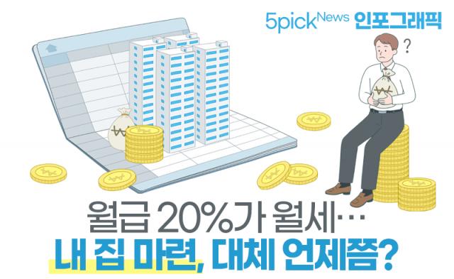 [인포그래픽 뉴스]월급 20%가 월세···내 집 마련, 대체 언제쯤?