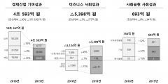 SK하이닉스, 지난해 사회적 가치 3조5888억원