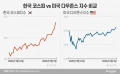 """'공매도 금지'가 2150 상승 원동력?…""""美는 안했는데도 올라"""""""