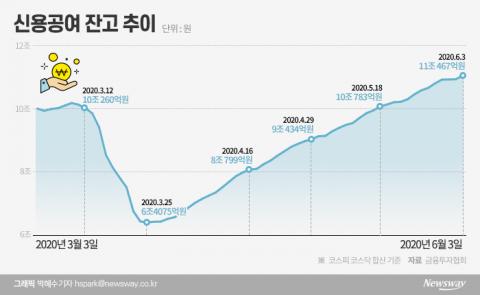 다시 느는 개미 '빚투자'…석 달만에 11兆 돌파