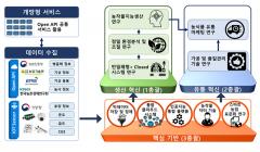 순천대, 지능형 스마트농업 '그랜드 ICT연구센터 지원사업' 최종 선정