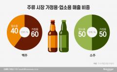 주류시장 지각변동…텅빈 식당가 '홈술족' 잡아라