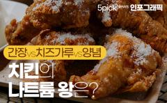 '간장 vs 치즈가루 vs 양념' 치킨의 나트륨 왕은?