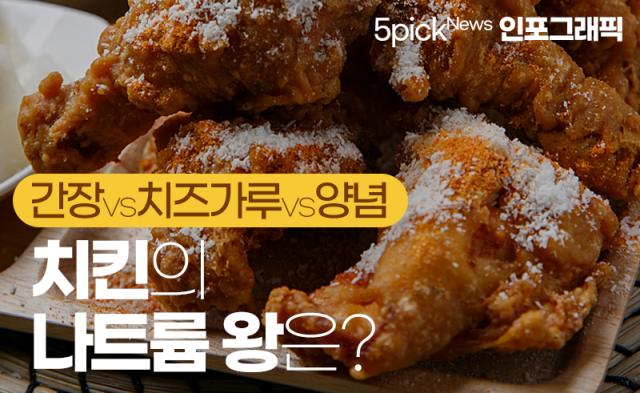 [인포그래픽 뉴스]'간장 vs 치즈가루 vs 양념' 치킨의 나트륨 왕은?