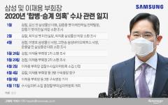 이재용 구속 면했지만…삼성 '사법 리스크' 산적