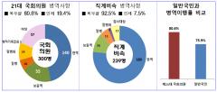 병무청, 21대 남성 의원 병역사항 공개…20%가 면제 받아