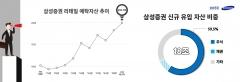 삼성증권 자산관리(WM) 예탁자산 첫 200조 돌파