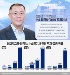정의선 '수소경제' 가속도…軍 수소전기차·충전소 보급·확대