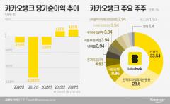 [IPO 大魚탐구- ④카카오뱅크]최대 몸값 10조원···인터넷은행 첫 상장 시동