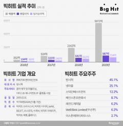 """[IPO 大魚탐구-②빅히트]BTS 파워, 기업가치 5조···""""엔터 대장주 뜬다"""""""