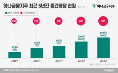 """""""주주명부 폐쇄는 했는데""""…하나금융, '중간배당' 해법찾기 '골몰'"""