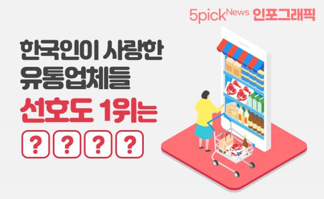 [인포그래픽 뉴스]한국인이 사랑한 유통업체들···선호도 1위는 ○○○○