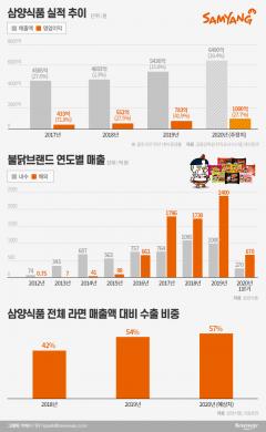 """""""불닭볶음면이 복덩이""""…'매운맛'으로 글로벌 입맛 사로잡은 삼양식품"""