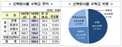 지난해 신탁 재산 968조…전년比 11%↑