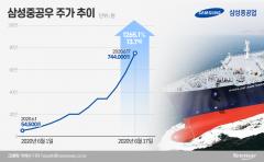 주식시장 역사 새로 쓴 삼성중공우···시한폭탄 '조마조마'