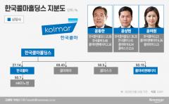 한국콜마가 인수한 옛 CJ헬스케어…제약업 주력