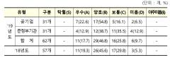 '미흡 이하' 17곳 낙제점…21곳 '우수'