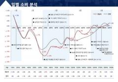 [성남시] 풍수해보험 주택침수 최소 보상금···175만→350만원 2배 확대 外