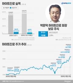 '초대박' 하이트진로, 시총 3조 시대 활짝 …박문덕 회장 지분가치도 '쑥'