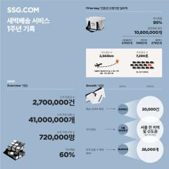 SSG닷컴 새벽배송 1주년···'친환경 배송'으로 재구매율 쑥