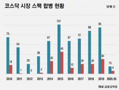 [스팩 도입 10년]코스닥 신규 상장 10곳 중 2곳은 스팩···마중물 역할 '톡톡'