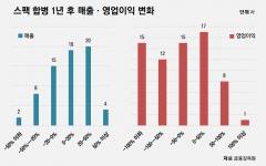 [스팩 도입 10년]합병 성공률 64% 그쳐···상장 이후 실적 개선도 과제