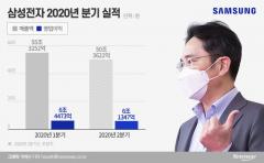영업익 6조 갈림길에 선 삼성전자…코로나19 경기침체 가늠좌