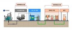 한화파워시스템, 가스공사에 '수소충전 시스템' 공급