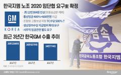 한국지엠, 트레일블레이저 흥행 '경영정상화' 우선…노조 동참해야
