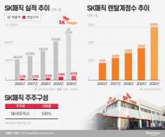 렌탈사업 고공행진…SK바이오팜 흥행 잇나