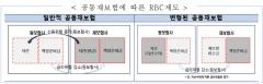 RBC제도에 공동재보험 반영···보험사 재무건전성 제고