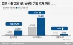 """일본 수출규제 1년…""""韓 소부장 주가 날개 달았다"""""""