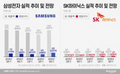 삼성·SK하이닉스, 예상 보다 선전…3분기는 글쎄